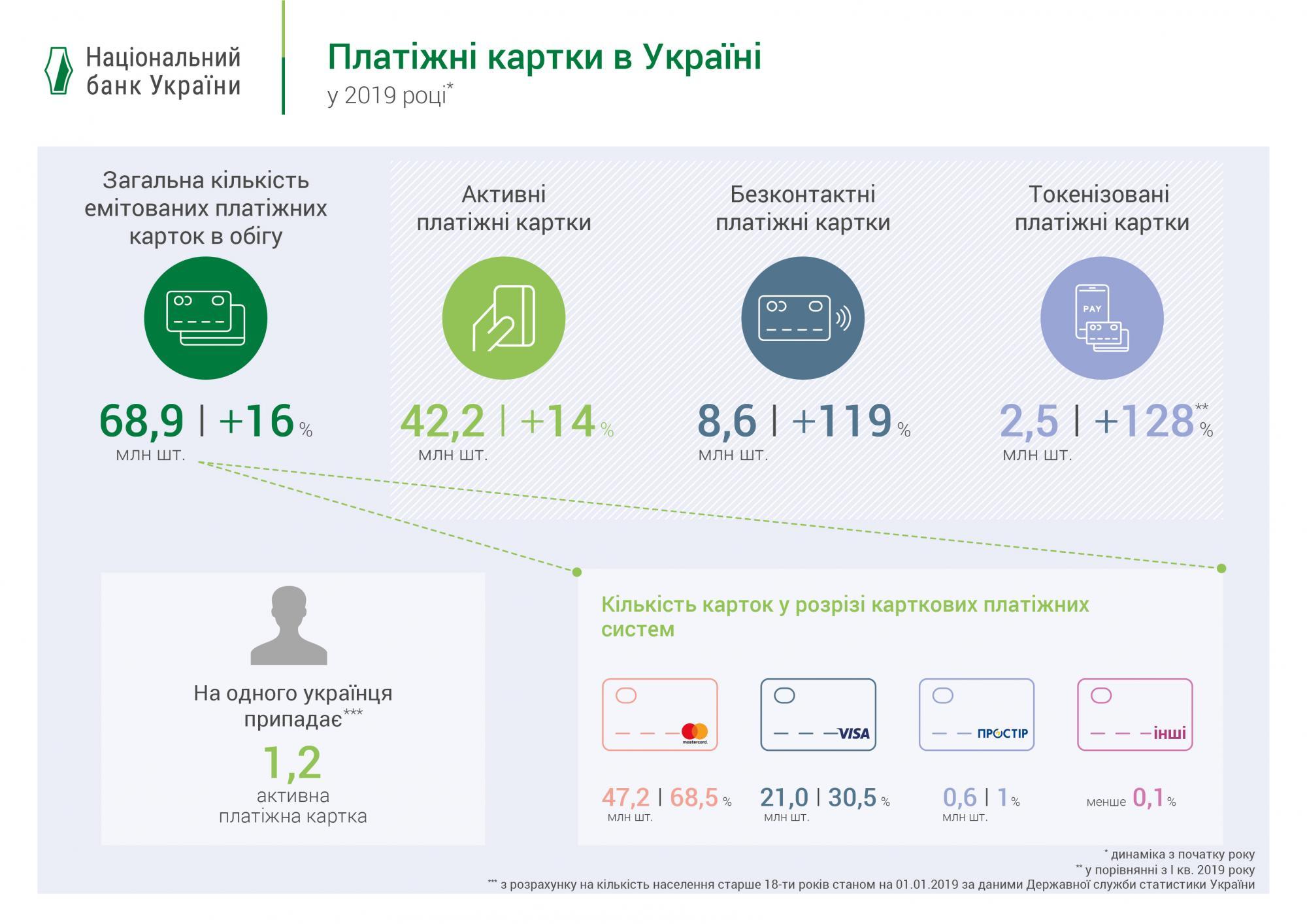 НБУ назвав кількість банківських карт на кожного дорослого українця