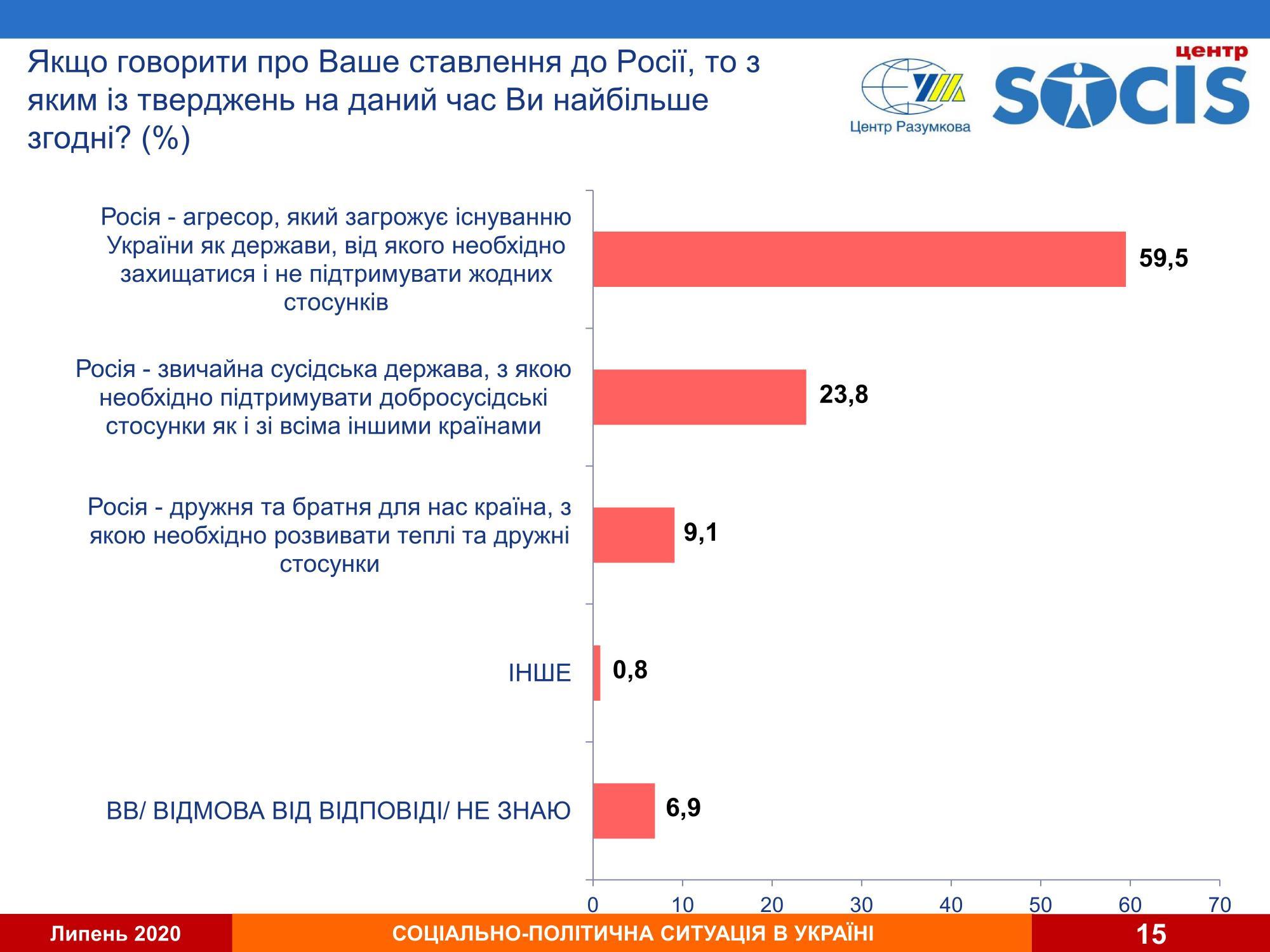 Большинство украинцев поддерживают прекращение любых отношений с Россией