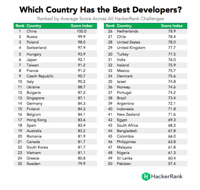 Украина заняла 11 место врейтинге стран ссильнейшими программистами / Обзоры / Главная