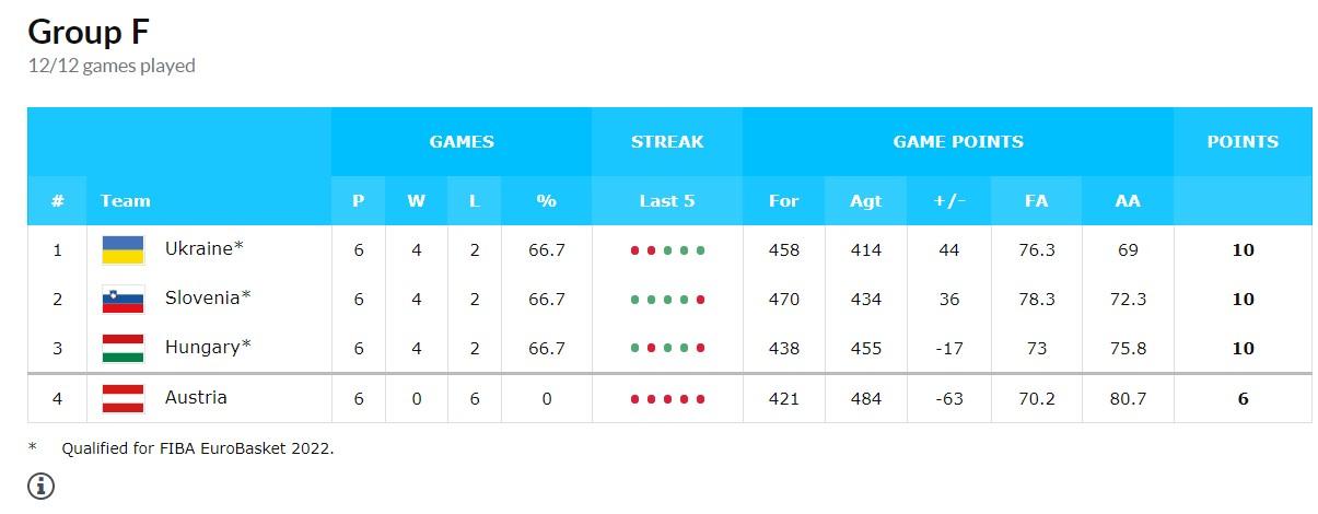 Сборная Украины вышла на Евробаскет-2022 с первого места, разгромив Венгрию