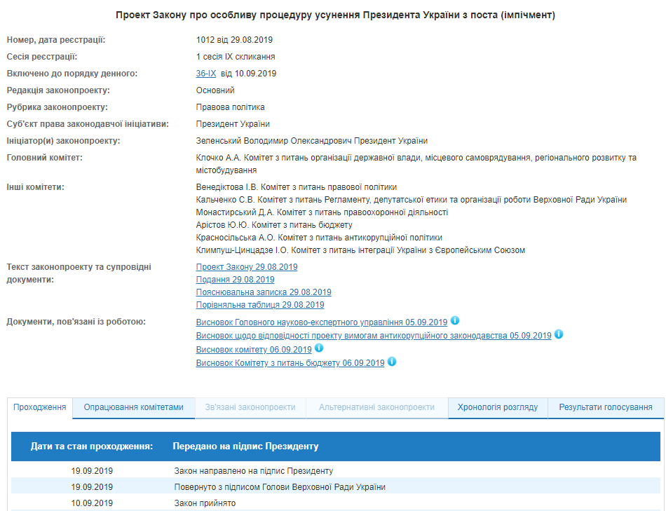 На подпись Зеленскому передали закон об импичменте президента