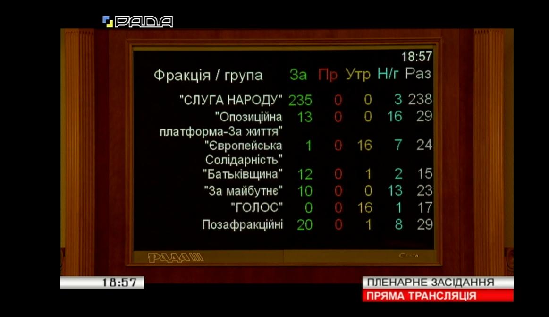 Рада внесла изменения в бюджет-2019