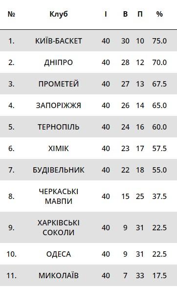 Завершился регулярный сезон украинской баскетбольной Суперлиги: кто сыграет в плей-офф