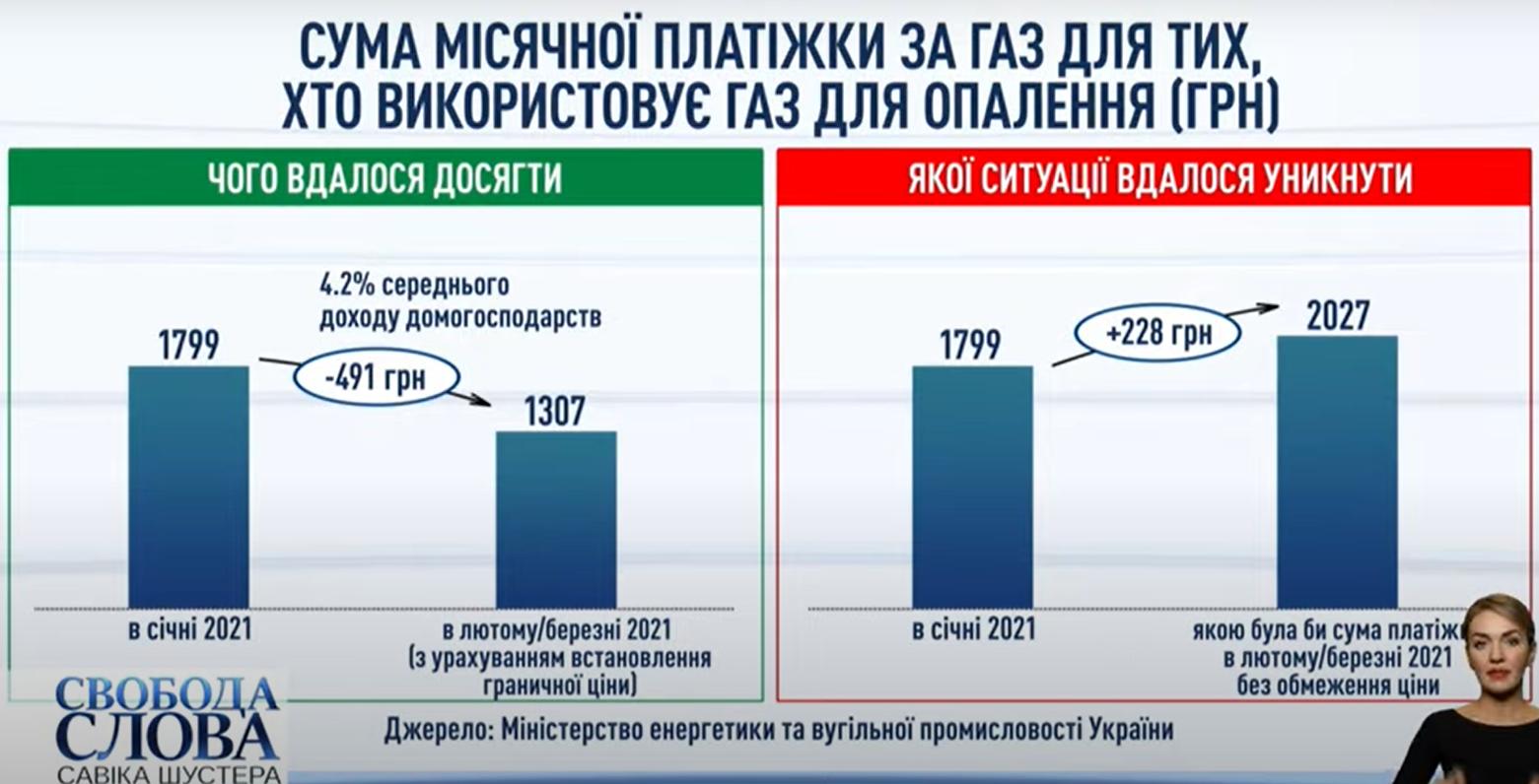 Українцям у лютому знизять ціну на газ на третину: кому саме