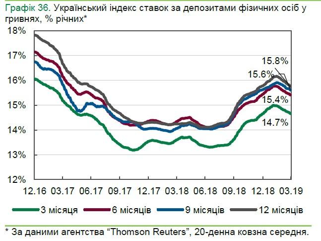 Прогноз ставок по депозитам украина как правильно делать вилки в ставках на спорт