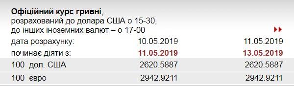 НБУ установил официальный курс доллара на 13 мая