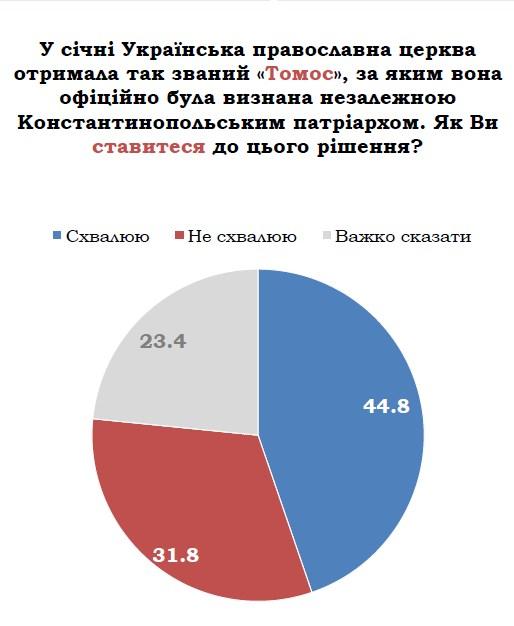Відносна більшість українців підтримують томос про автокефалію
