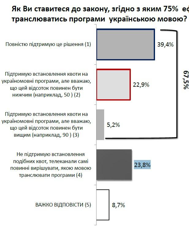 Українці висловили своє ставлення до мовних квот на телебаченні