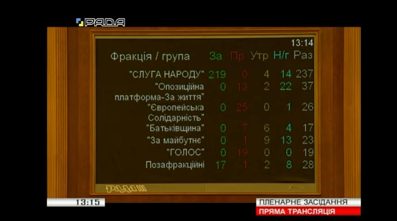 Рада одобрила судебную реформу Зеленского