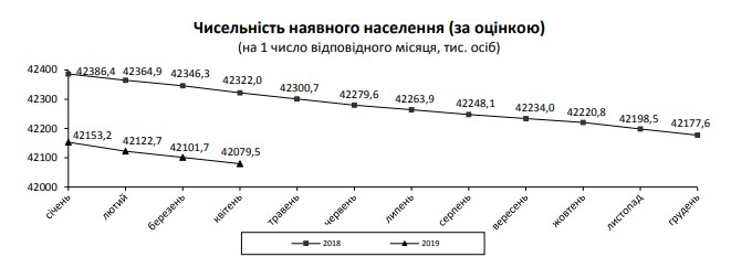 Населення України скоротилося ще на 75 тисяч