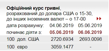 НБУ опустил официальный курс доллара ниже 27 грн