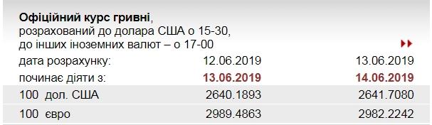 НБУ понизил официальный курс евро
