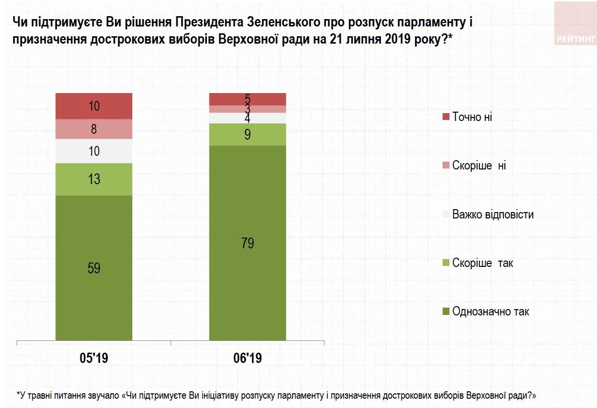 Поддержка досрочных выборов в Украине резко выросла