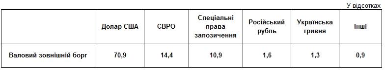 НБУ назвав найбільших кредиторів України