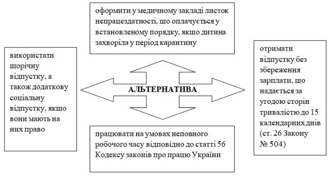 Украинцы могут взятьотпуск на период карантина: что нужно знать