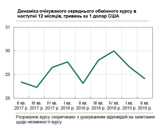 Український бізнес дав прогноз курсу долара на рік вперед