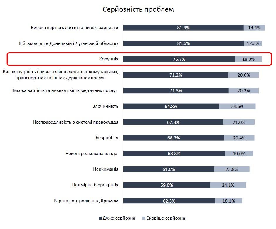 Корупція увійшла до трійки найголовніших проблем для українців