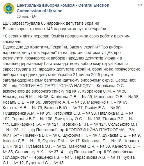 ЦИК зарегистрировал еще 63 нардепа