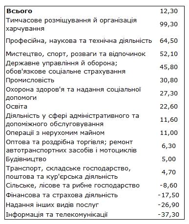 Інвестиції в українську економіку різко сповільнилися
