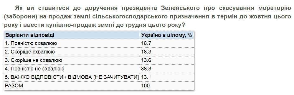 Більшість українців проти продажу землі і хочуть референдум