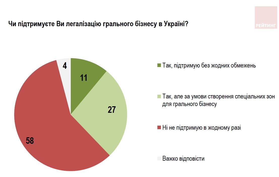Большинство украинцев против легализации игорного бизнеса в любой форме