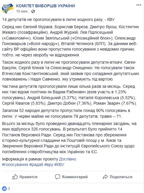 В июле ни разу не проголосовали 14 нардепов
