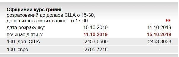 НБУ зберіг на 15 жовтня офіційний курс долара на колишньому рівні