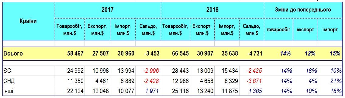 Украина за 8 месяцев увеличила экспорт товаров в ЕС на 18%, - ГФС
