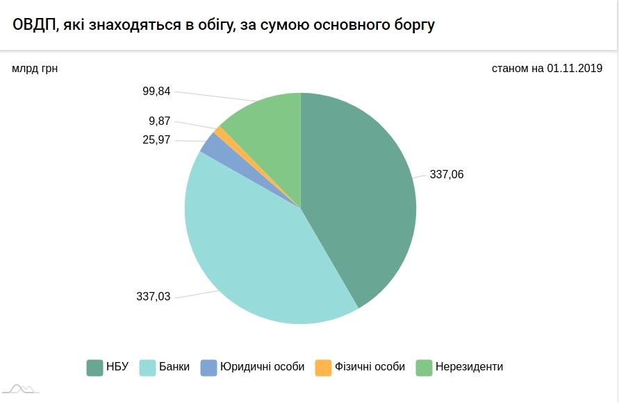 Нерезиденти збільшили портфель держоблігацій України до 100 млрд грн