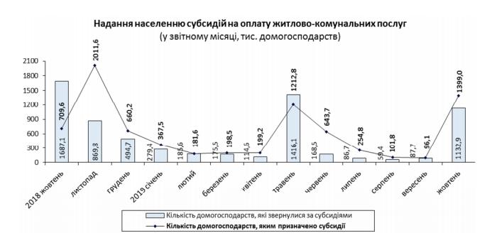 Субсидианты в 2019. Фото: ukrstat.gov.ua
