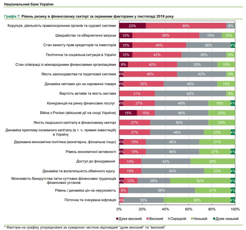 Українські фінансисти назвали найбільші ризики для сектору