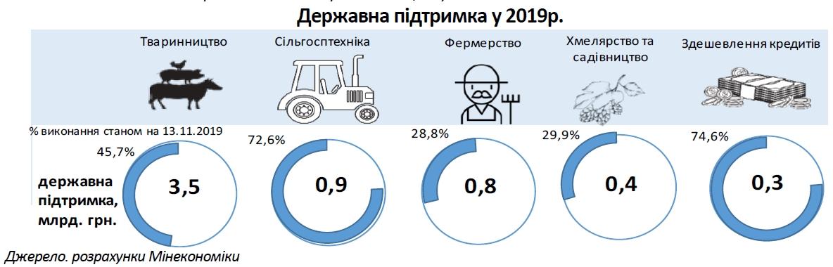 Мінекономіноміки прогнозирует падение темпов роста аграрного сектора почти до нуля