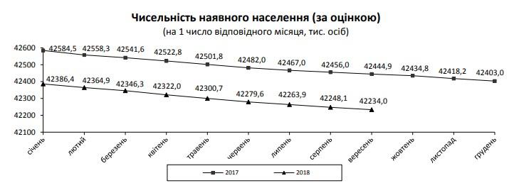 Населення України за січень-серпень скоротилося на 150 тисяч осіб