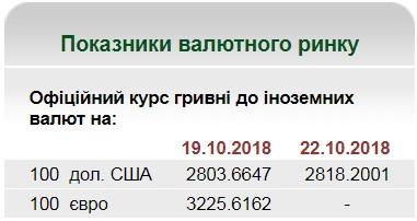 НБУ на 22 октября установил курс гривны на уровне 28,18 грн/доллар