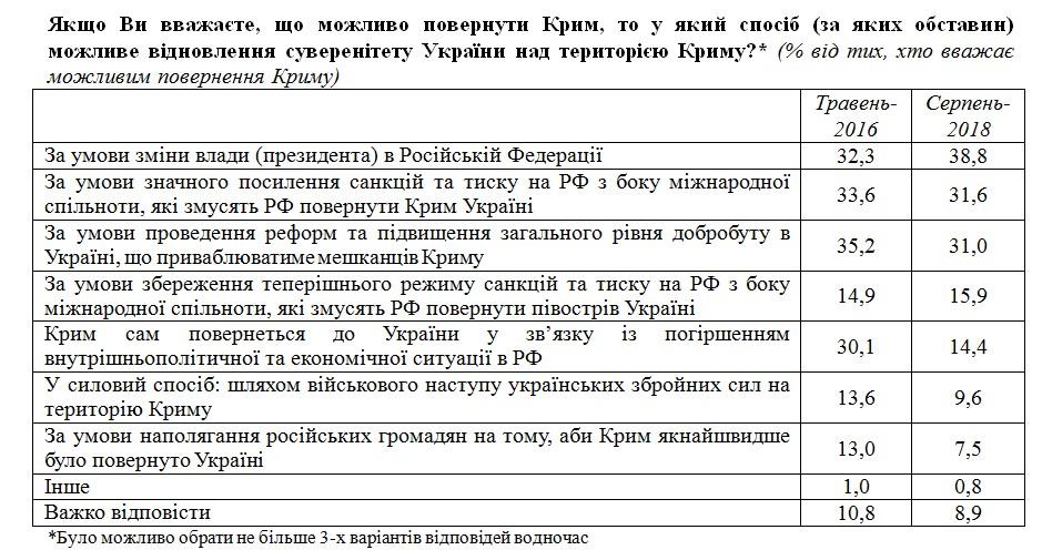 Украинцы ждут освобождения Крыма после смены власти в Москве, - опрос