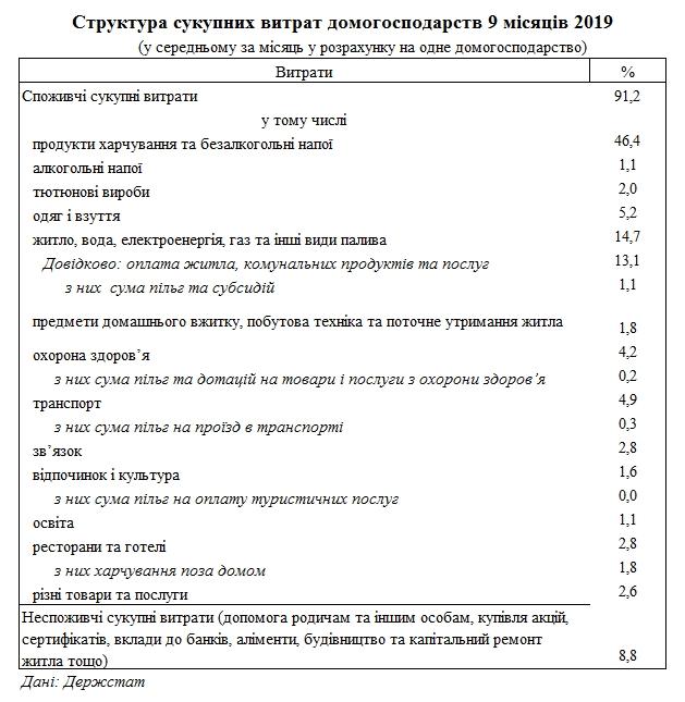 Украина, Госстат, статистика, расходы, коммуналка, тарифы, ЖКХ