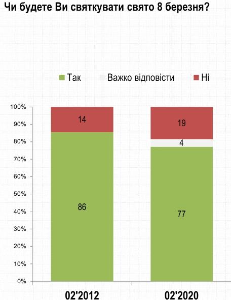 Три чверті українців відзначатимуть 8 березня