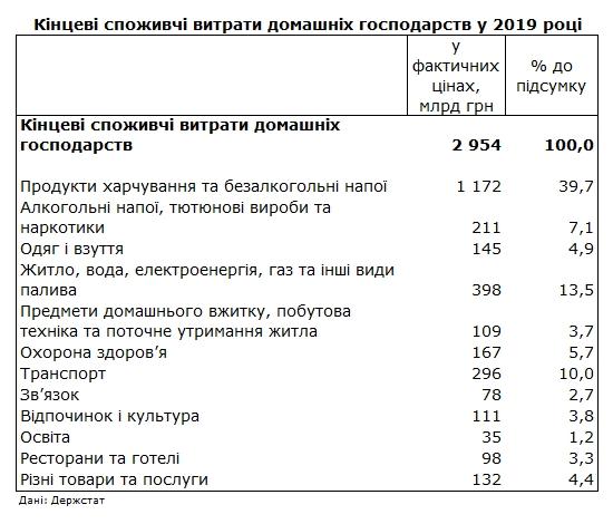 Госстат показал структуру расходов украинцев