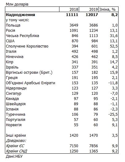 НБУ назвав суму приватних переказів в Україну за рік