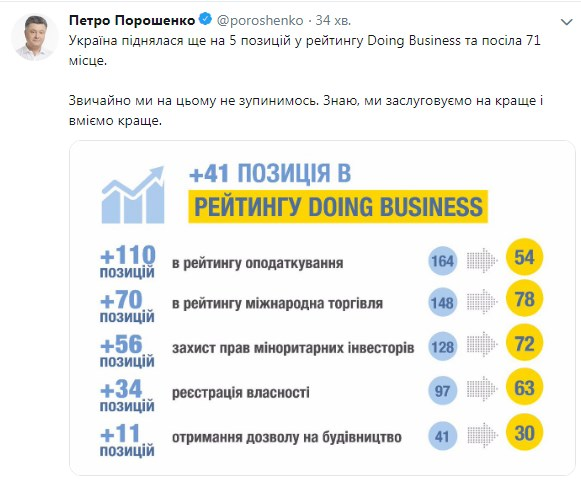 Украина поднялась в рейтинге Doing Business на пять пунктов