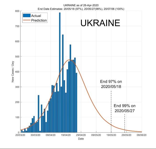 Ученые назвали сроки завершения эпидемии коронавируса в Украине