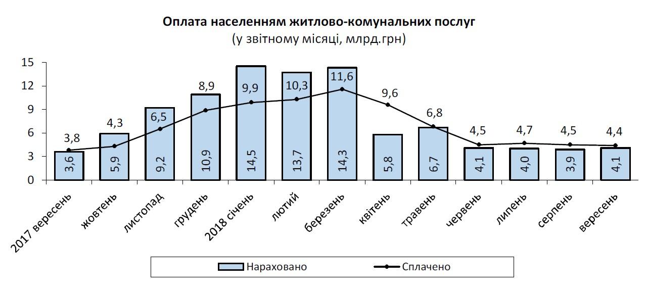 Заборгованість населення з оплати ЖКП за 9 місяців зросла на 5,9 млрд гривень
