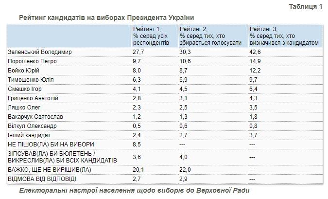 Рейтинг Зеленского продолжает снижаться