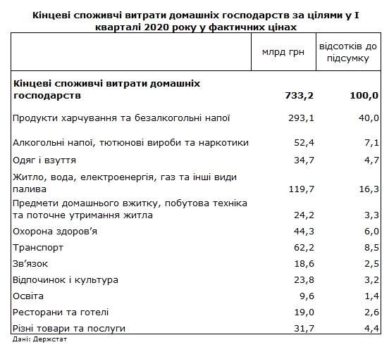 Продукти харчування та комуналка: Держстат показав структуру витрат населення