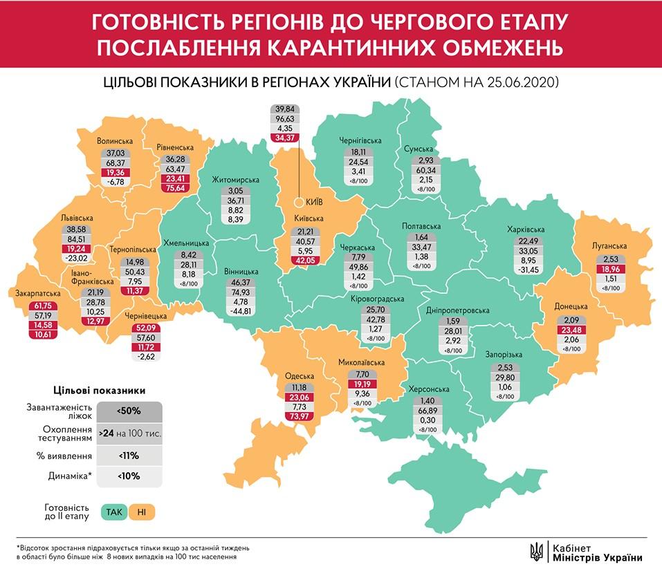 Большинство регионов Украины не готовы к ослаблению карантина