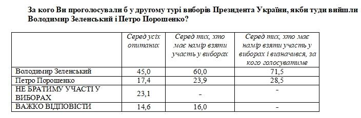 Социологи зафиксировали небольшой рост рейтинга Зеленского
