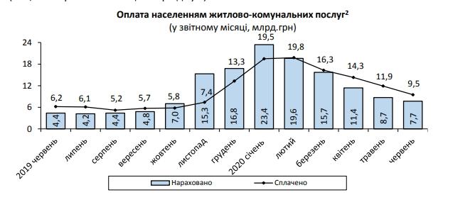 Украинцы заплатили за коммуналку на четверть больше начисленных сумм