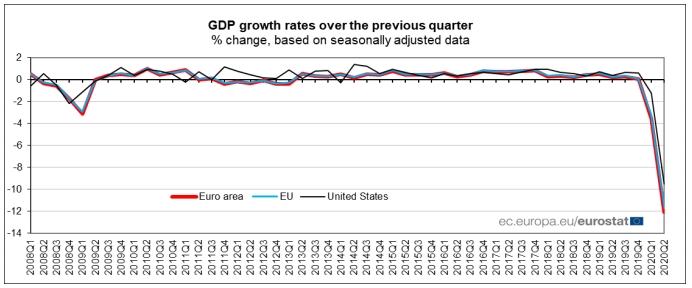 Наслідки пандемії: економіка ЄС впала на рекордні 12%