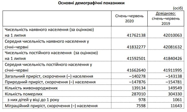 Смертность в Украине значительно ниже прошлогодней, — Госстат