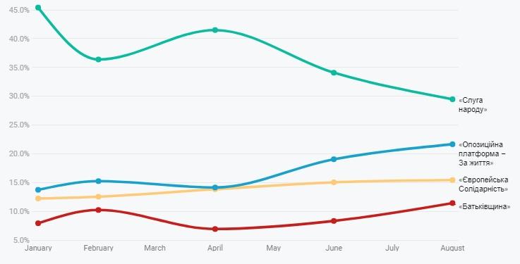 Свіжий рейтинг партій: кого українці підтримають на виборах